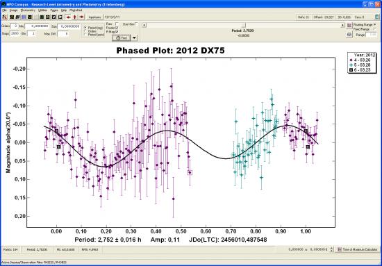 Lichtkurve von 2012 DX75